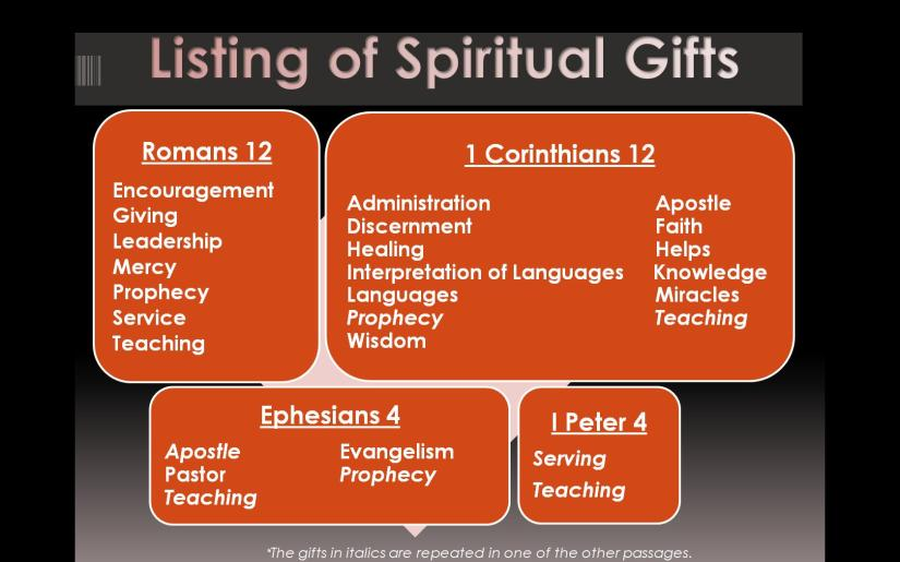 list-of-spiritual-gifts